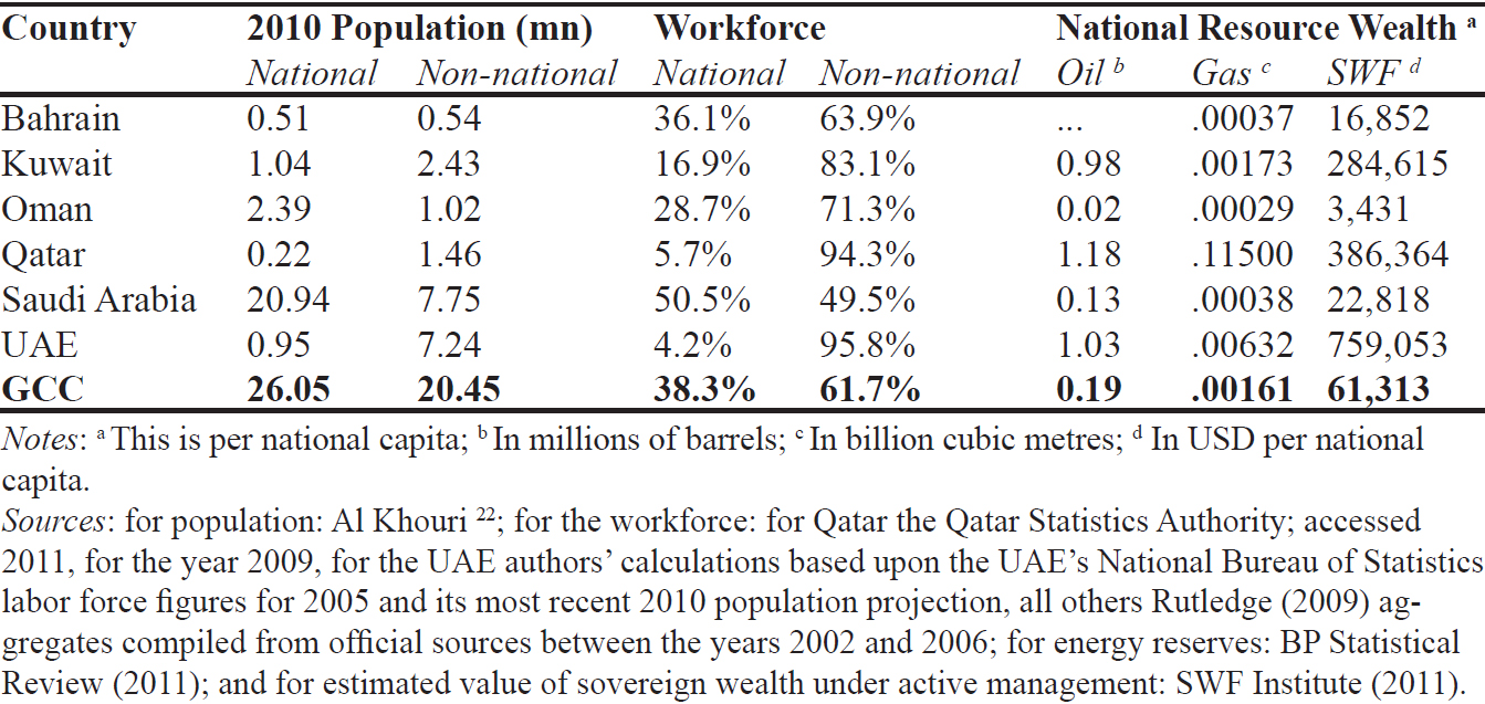 Demographic Imbalances & National Resource Wealth